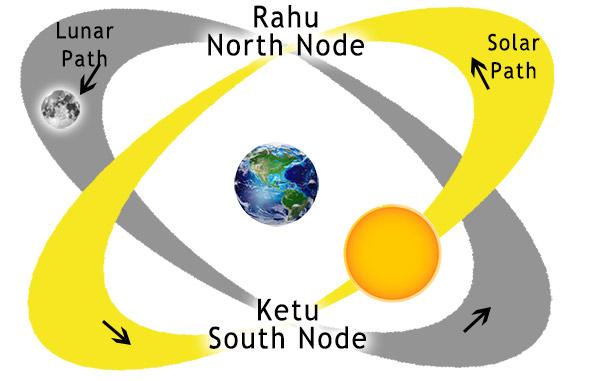 Rahu Ketu Transit 2019 – Astrology & Spirituality – Share and Experience